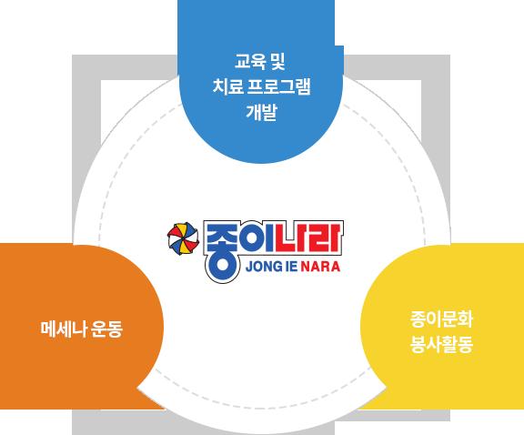 교육 및 프로그램 개발 / 메세나 운동 / 종이문화 봉사활동